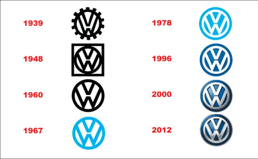 Volkswagen logo through the ages